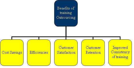 Benefits of Outsource training