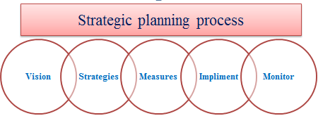 Benefits of Strategic Planning from Consulting1_20130816174316.jpg