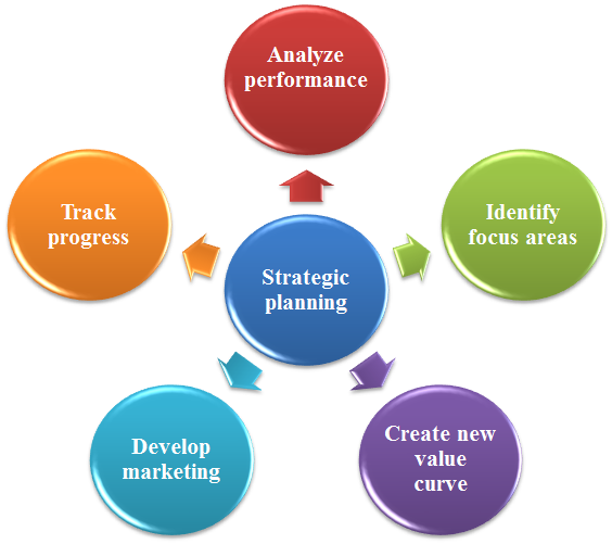 Benefits of Strategic Planning from Consulting